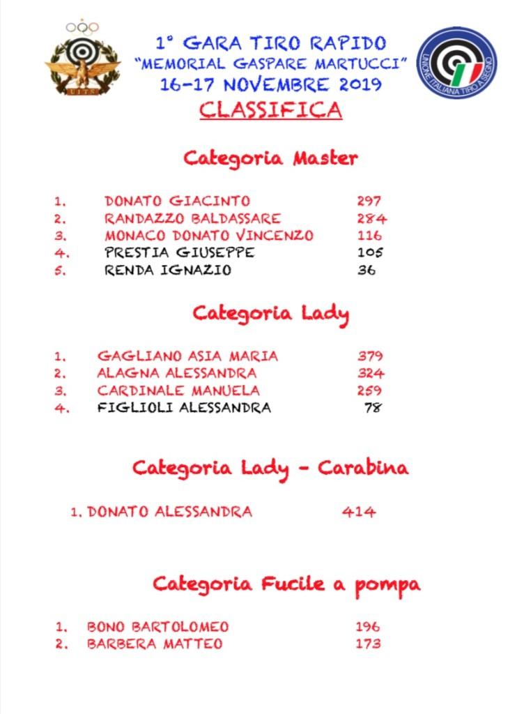 CLASSIFICA 1 GARA TIRO RAPIDO MEMORILA MARTUCCI MASTER-LADY-POMPA