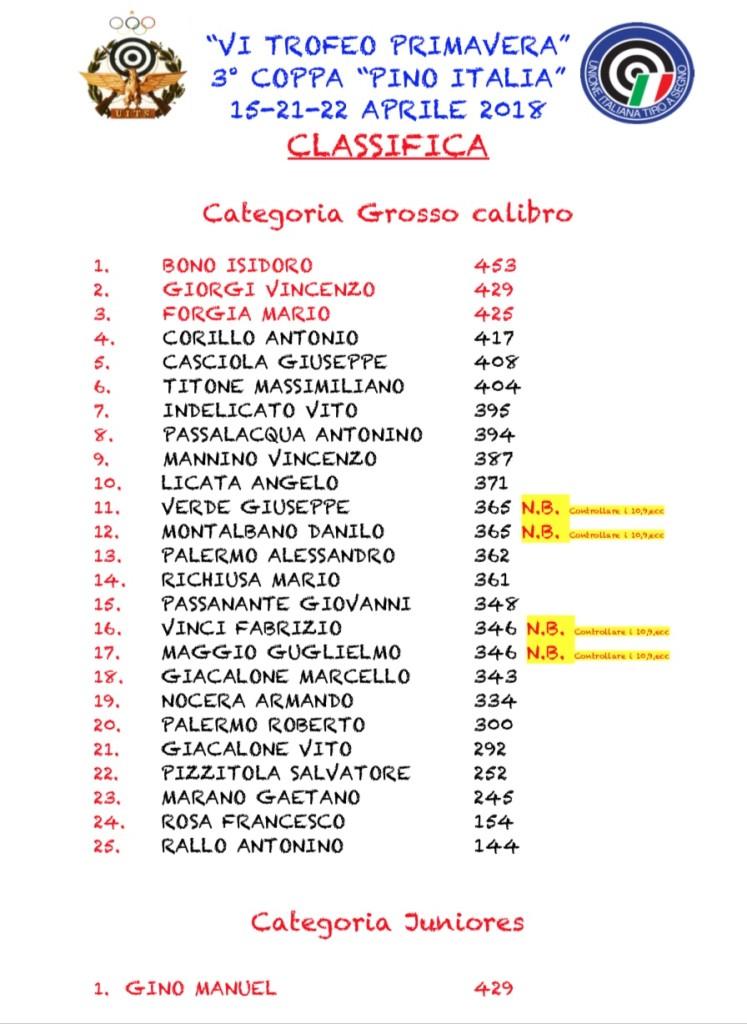 CLASSIFICA VI TROFEO PRIMAVERA G.C. E JUNIORES