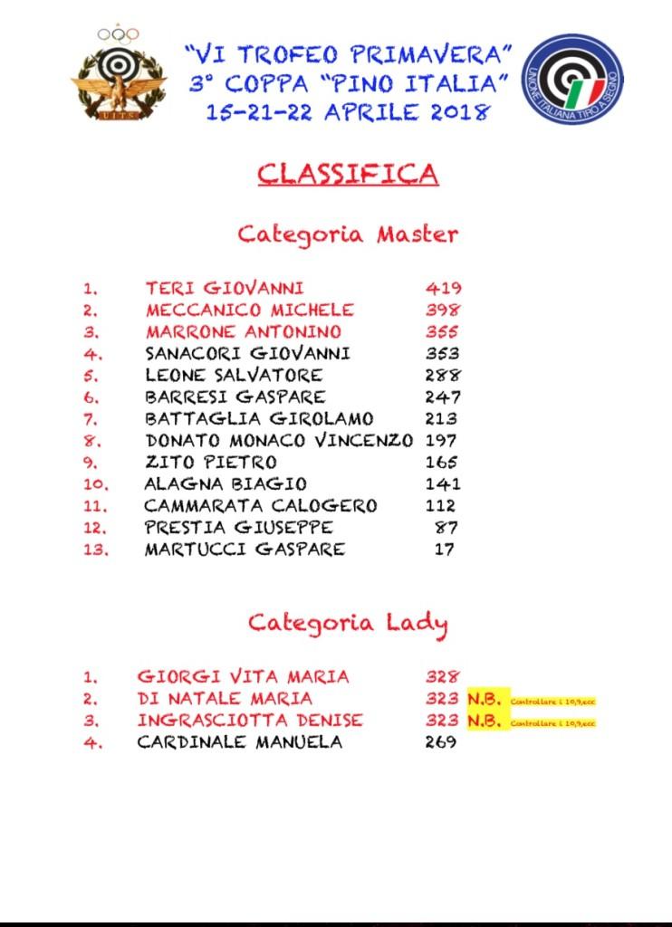 CLASSIFICA VI TROFEO PRIMAVERA MASTER E LADY